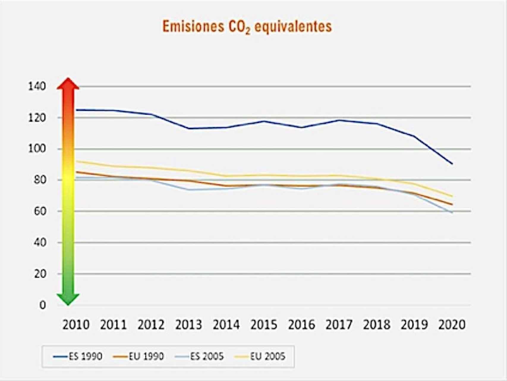 Emisiones de CO2 equivalentes