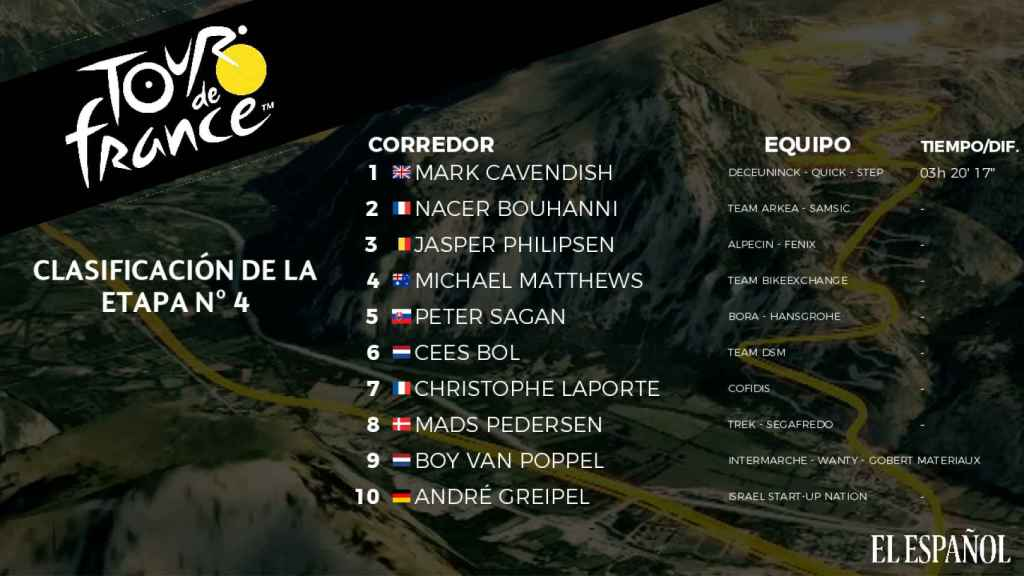 Clasificación cuarta etapa del Tour