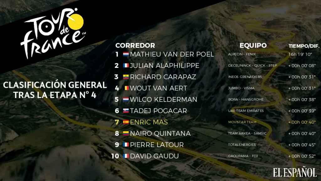 Clasificación general del Tour de Francia tras la cuarta etapa