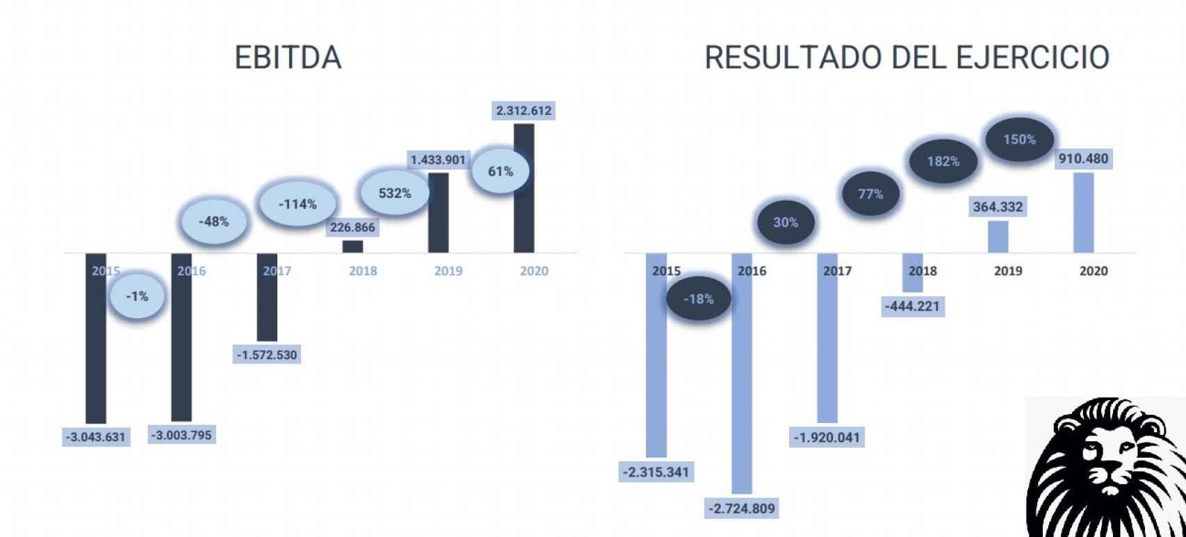 Evolución de la cuenta de resultados de EL ESPAÑOL.