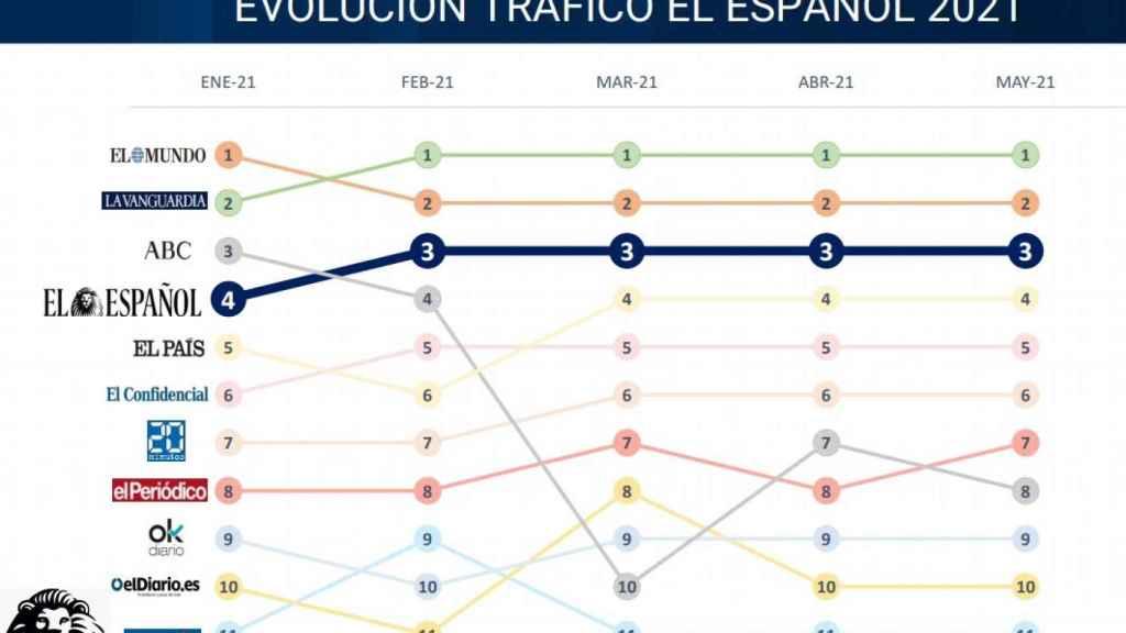 Evolución de la audiencia de EL ESPAÑOL.