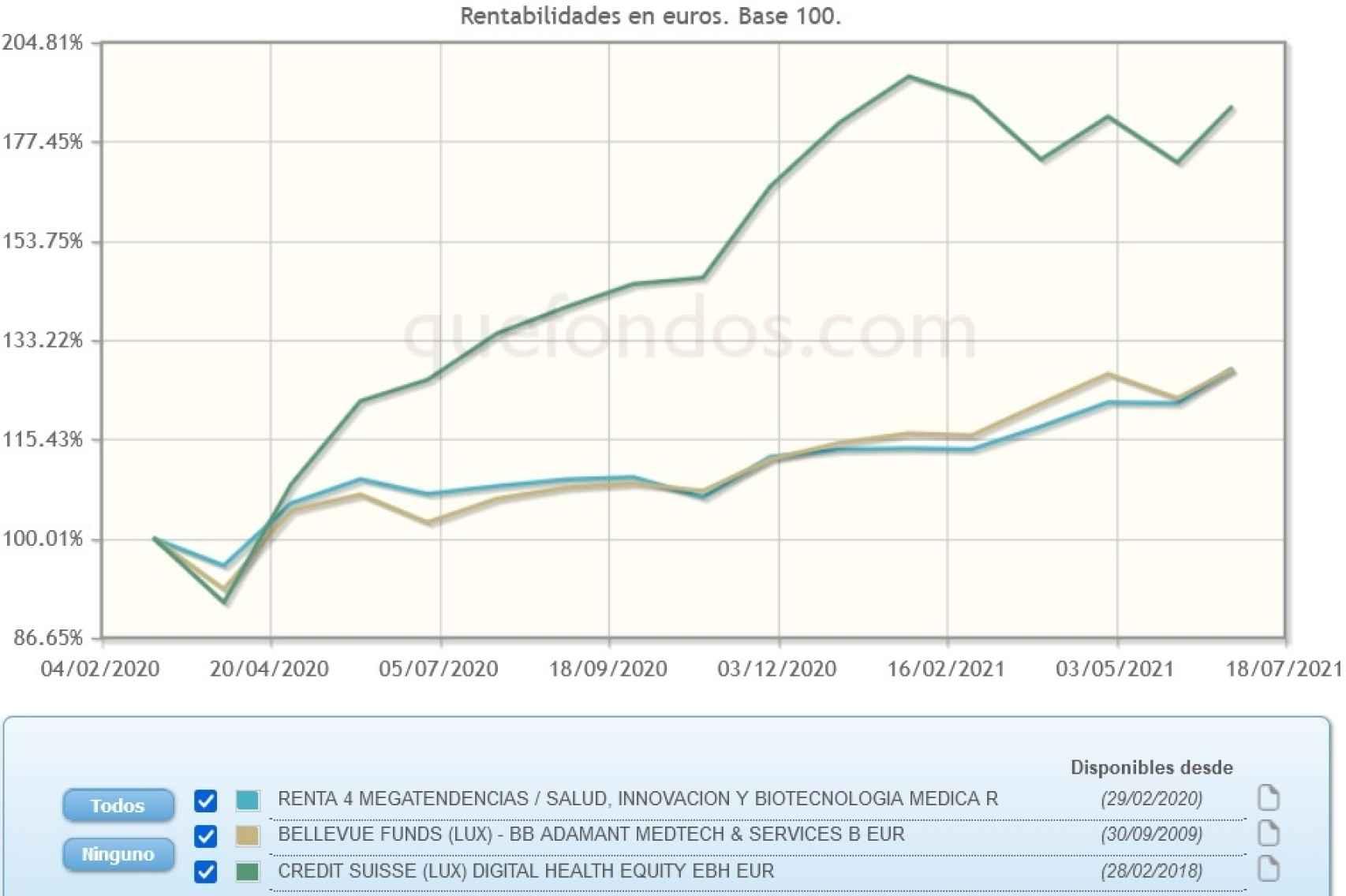 Evolución comparativa de fondos de inversión en digitalización sanitaria.