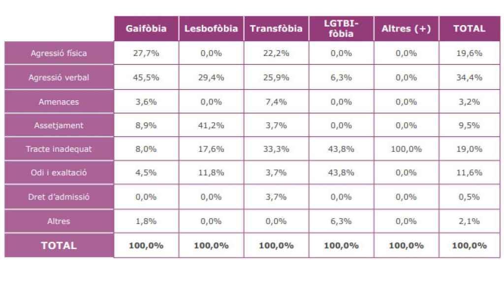 Varones gays y trans fueron los más castigados en 2020