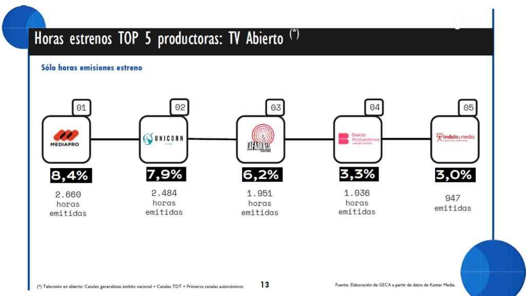 Top 5 productoras