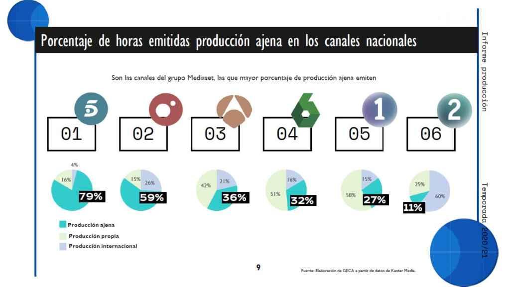 Producción propia canales nacionales