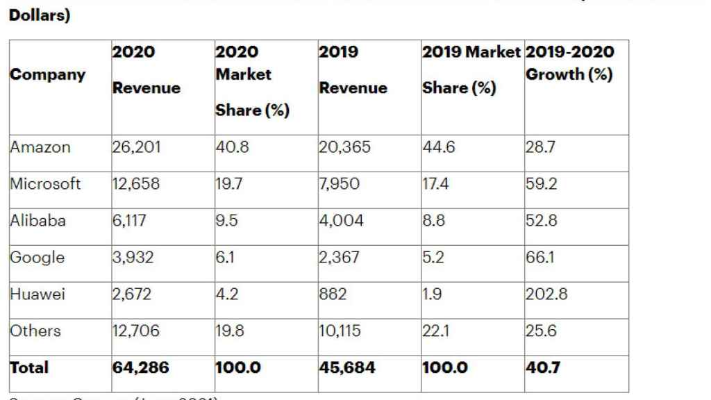 Evolución del mercado de infraestructura como servicio en nube pública entre 2019 y 2020.