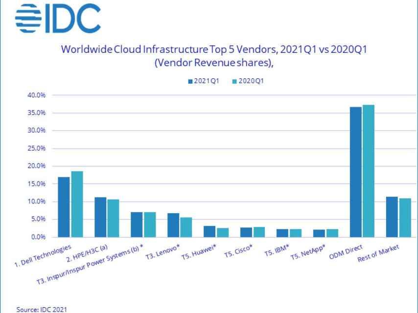 Distribución del mercado de fabricantes de infraestructura (servidores, almacenamiento...) para IaaS.