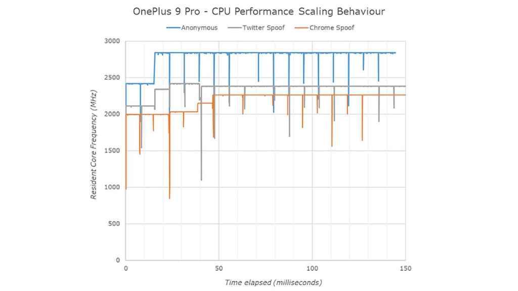El programador de la CPU