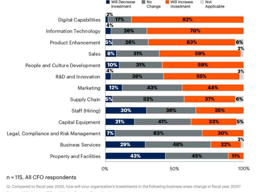 Las principales áreas de inversión de los directores financieros para este 2021, con lo digital en lo más alto.