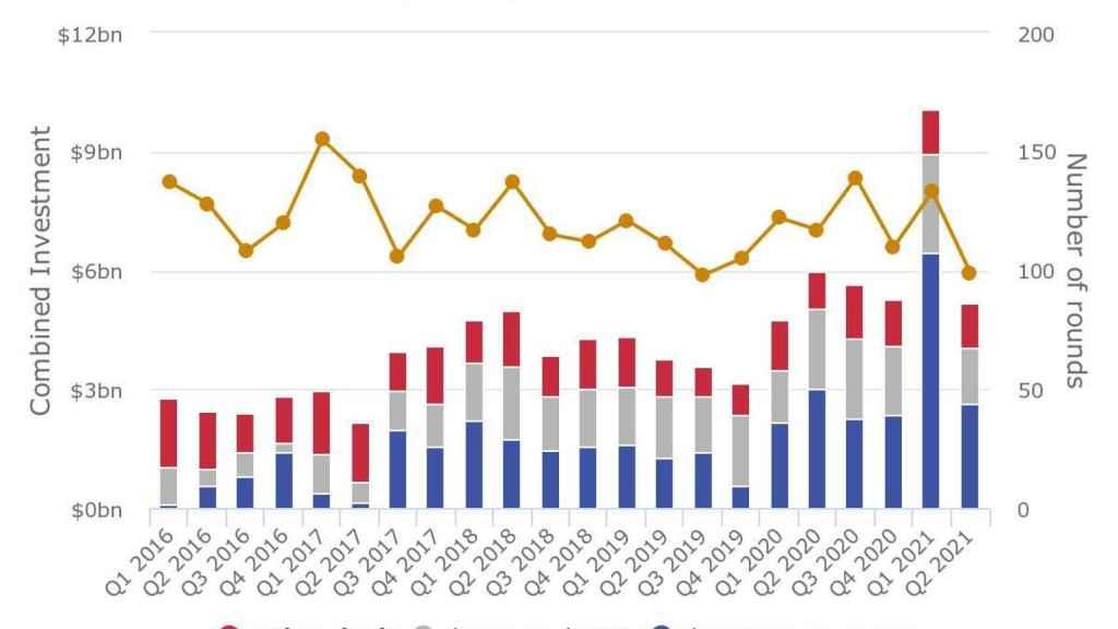 Evolución de la financiación captada por el sector biotecnológico. Fuente: Evaluate Pharma.