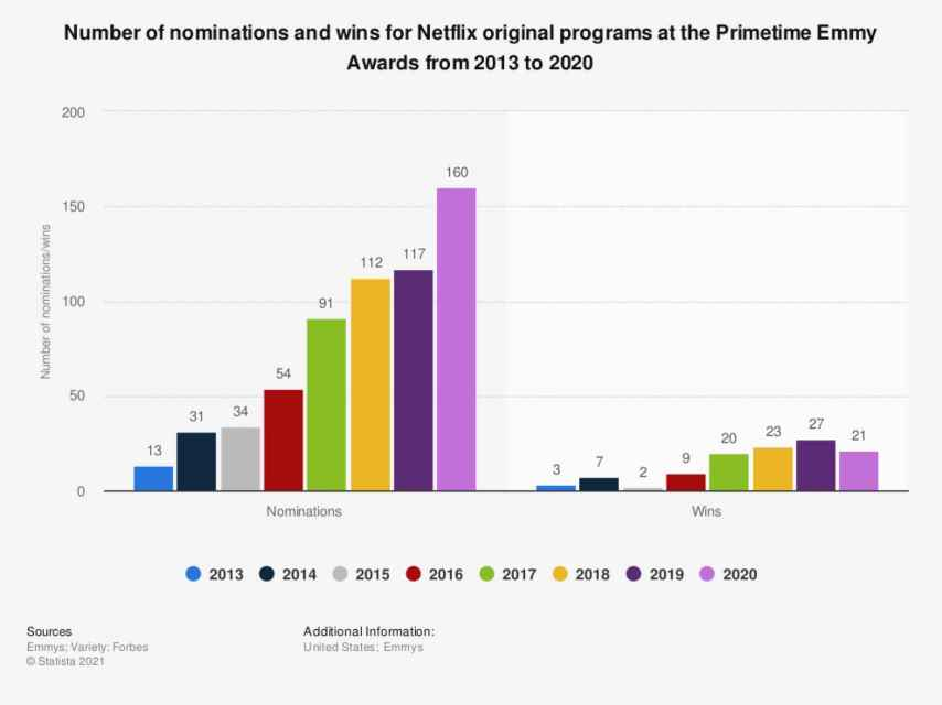 Number of nominations and wins for Netflix