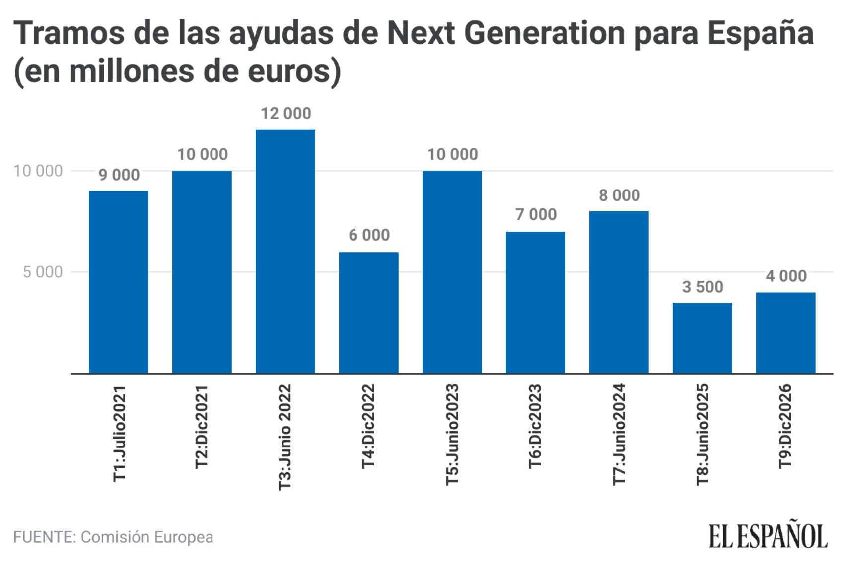 Tramos de las ayudas de Next Generation para España