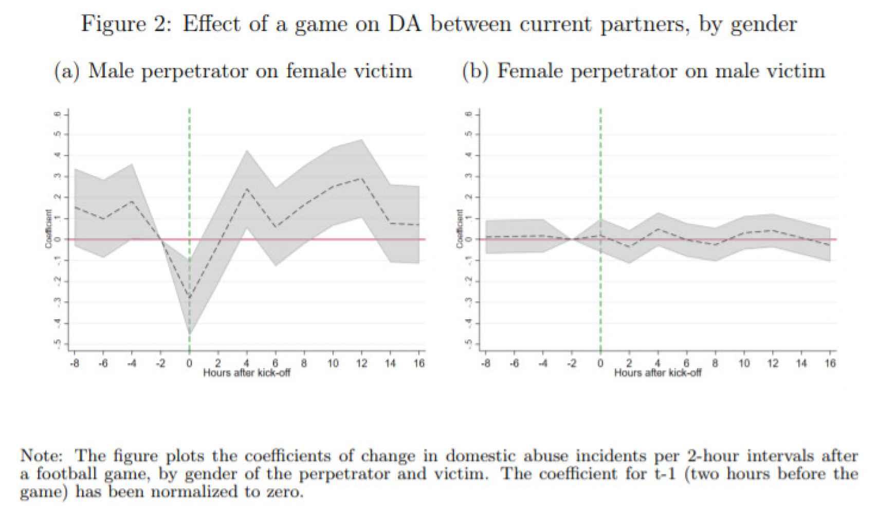 Gráfico sobre la variación del maltrato durante los partidos de fútbol. A la izquierda, cuando el hombre es el perpetrados, y a la derecha cuando lo es la mujer.