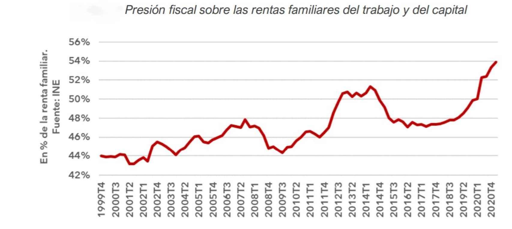 Fuente: Fundación Civismo / INE.