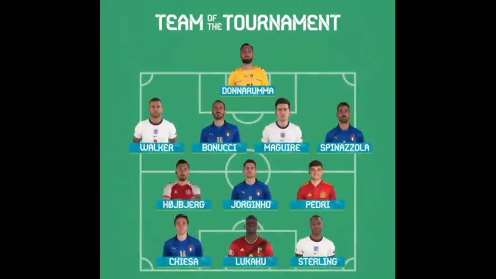 El once ideal de la Eurocopa