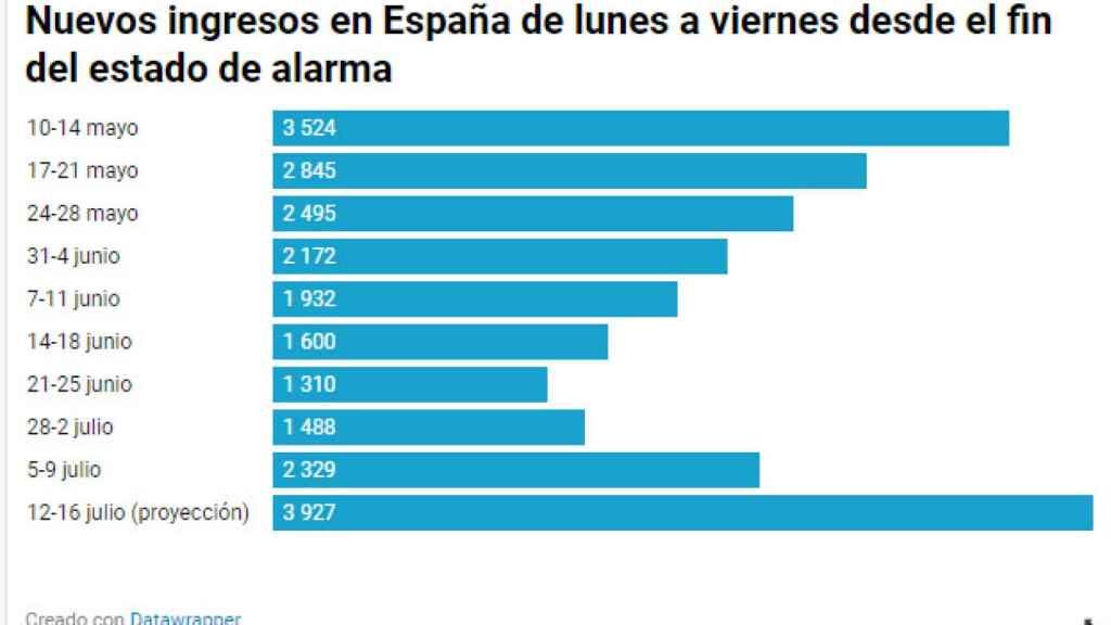 Ingresos semanales en España desde el final del estado de alarma.