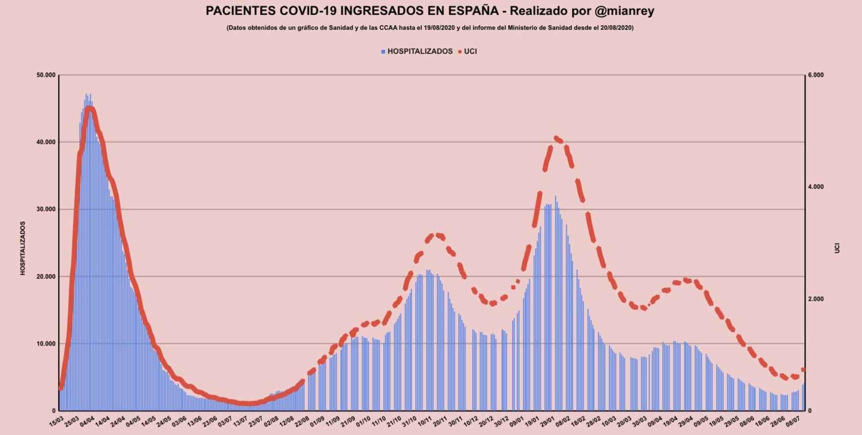 Evolución de hospitalizados en España desde inicio de la pandemia.