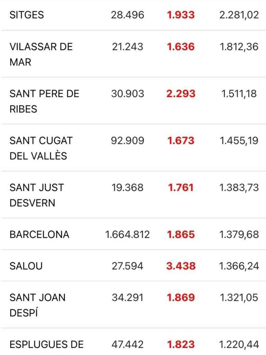 Datos de la Generalitat por municipios