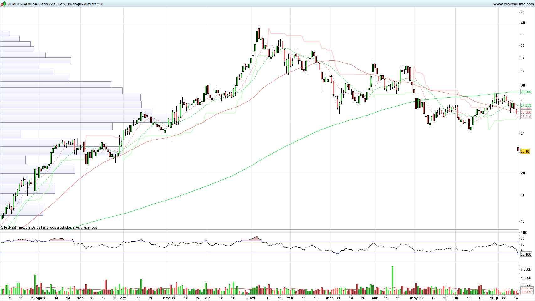 Evolución de las acciones de Siemens Gamesa
