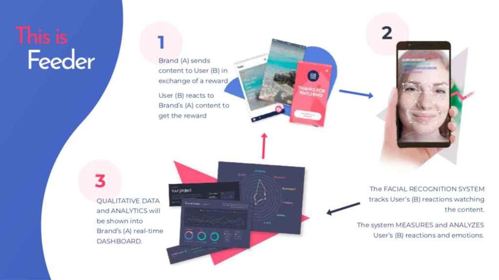 Los algoritmos de Feeder suponen una revolución para el sector del marketing.