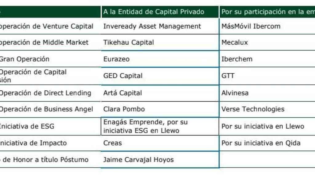 premios-capital privado