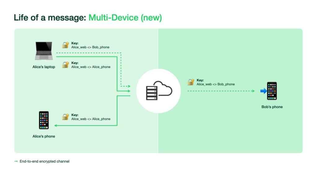 How multi-device WhatsApp works