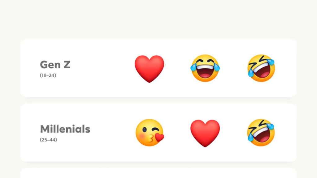 Emojis más populares por grupo de edad
