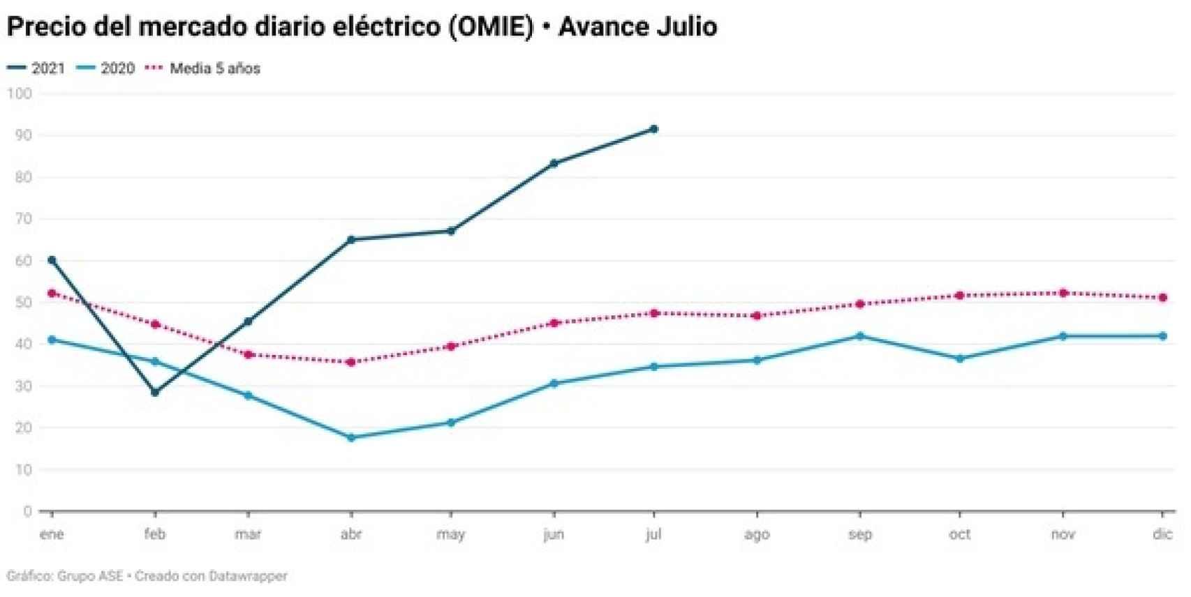 Comparativa de precios del mercado eléctrico. Fuente: Grupo ASE