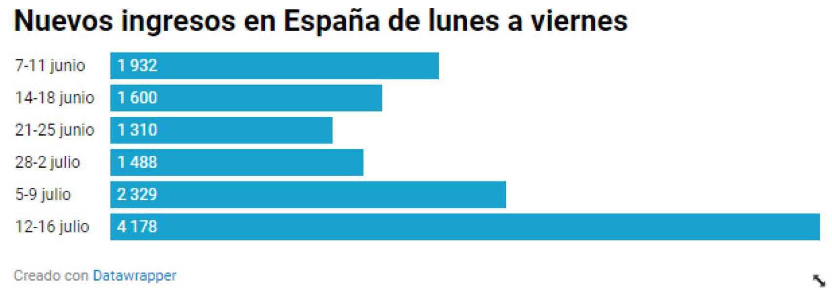 Nuevos ingresos semanales en España.