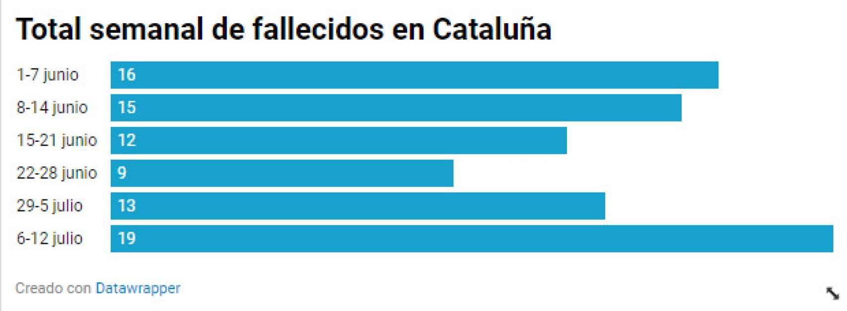 Cifra de fallecidos en Cataluña.