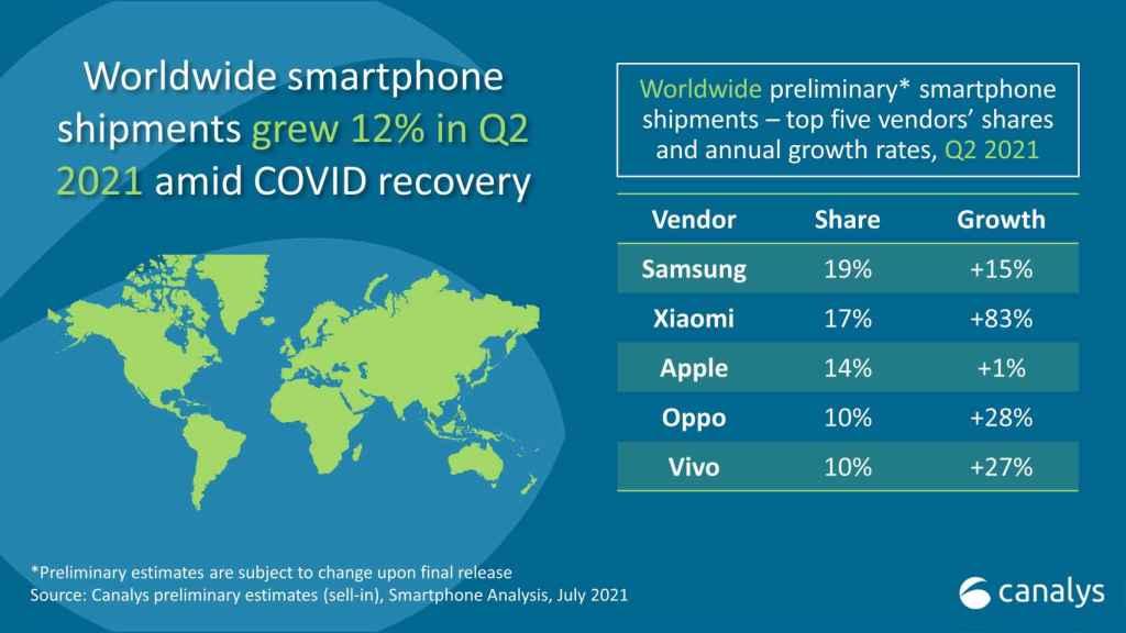 Ranking fabricantes de móviles mundial