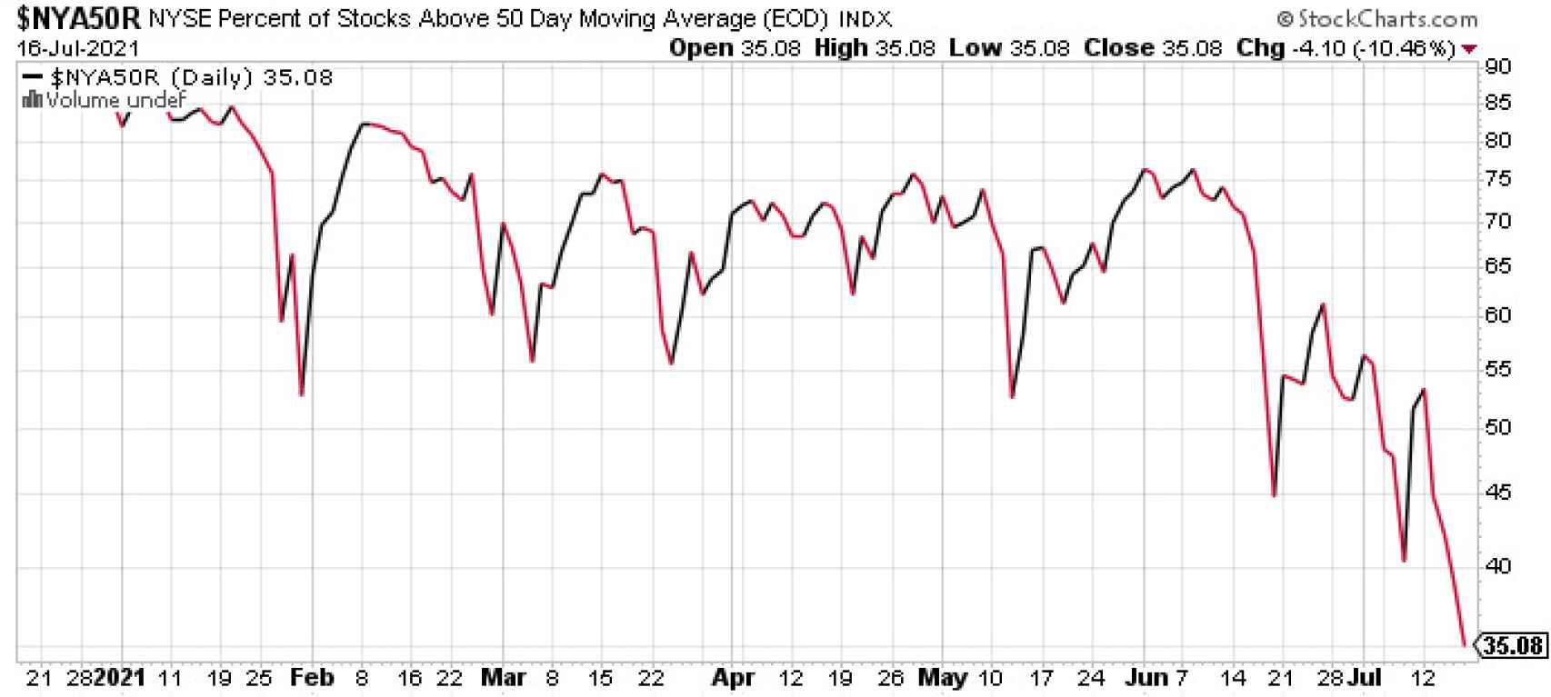 Porcentaje de valores del NYSE por encima de su media de 50 sesiones.