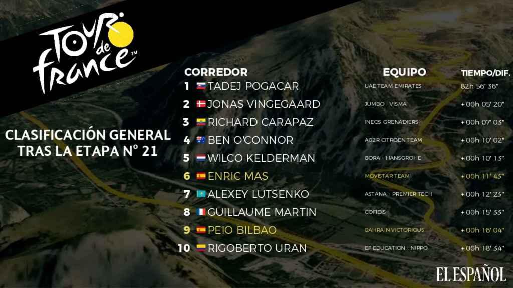 Clasificación general del Tour de Francia 2021
