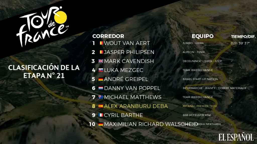 Clasificación de la 21ª etapa del Tour de Francia 2021