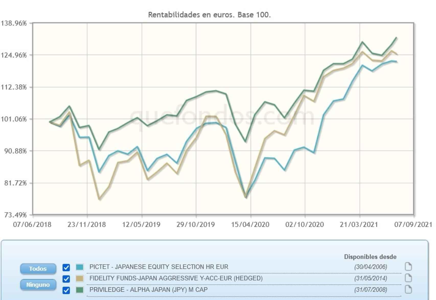 Evolución comparativa de fondos de inversión en Japón.
