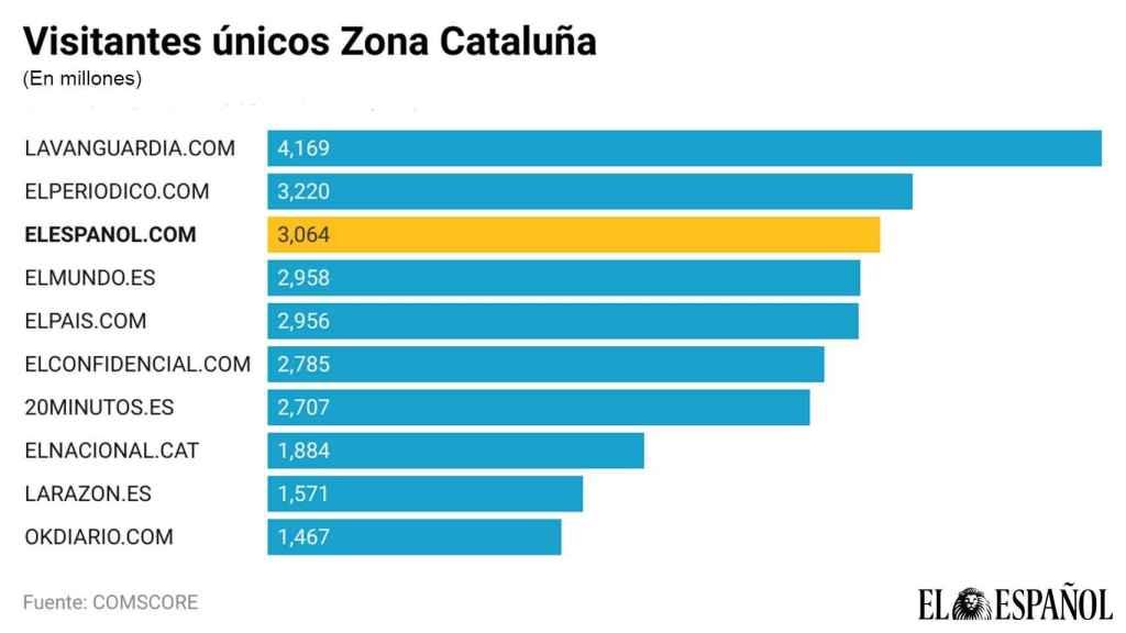 Visitantes únicos en Zona Cataluña.