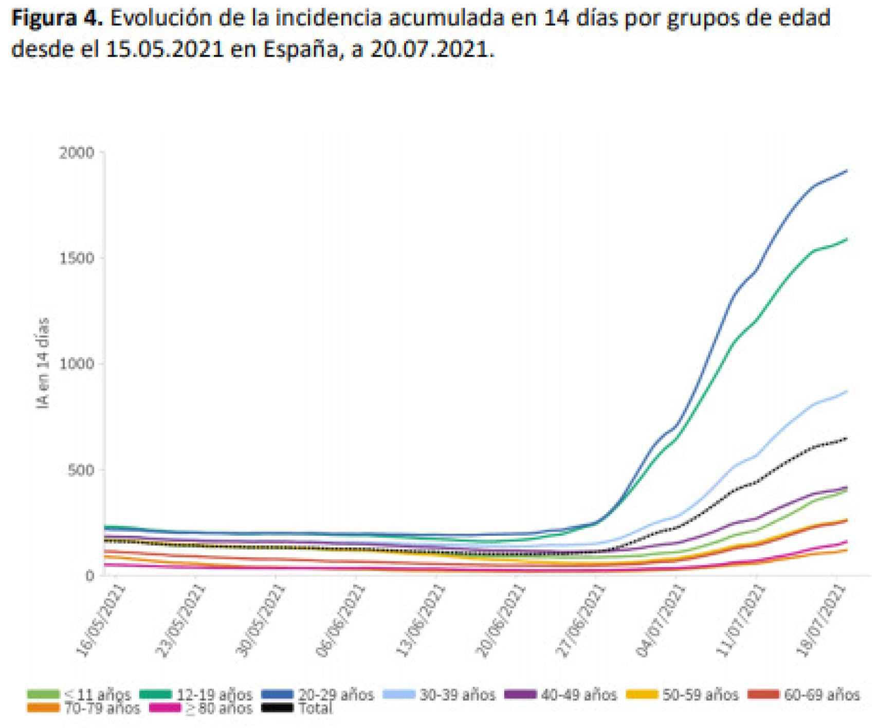 Evolución de la incidencia acumulada a 14 días por grupos de edad.