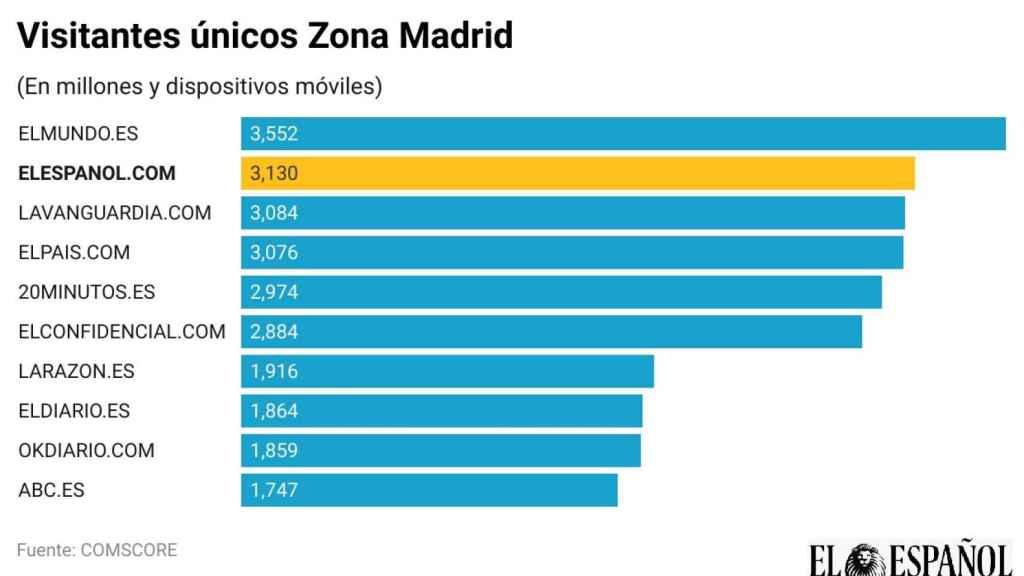 Visitantes únicos en Madrid.