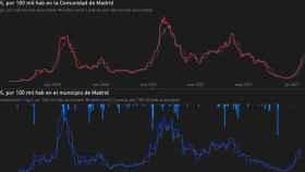 Detección de Covid en las aguas de la Comunidad de Madrid (arriba) y Madrid capital (abajo)