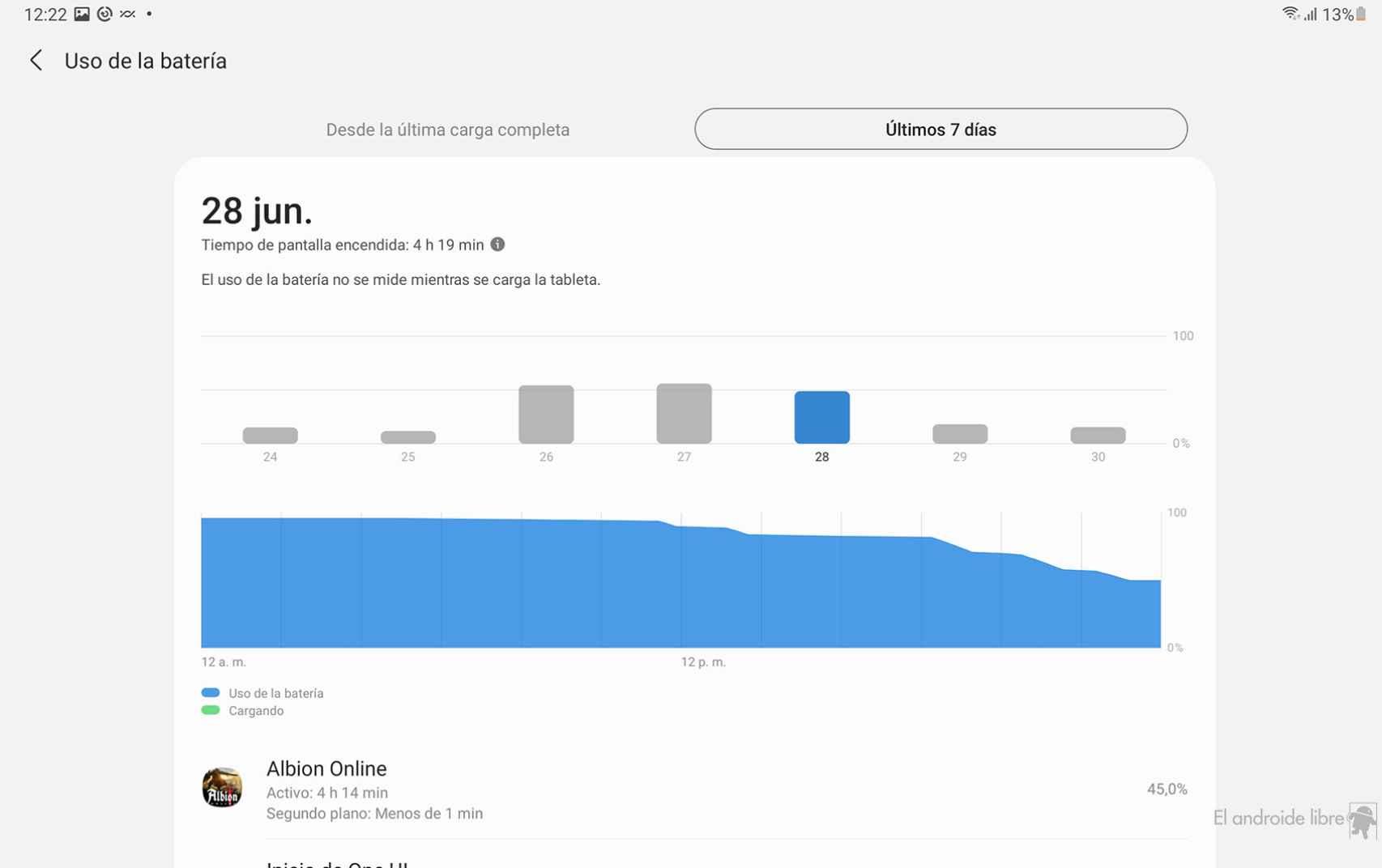Las horas de pantalla con Albion Online