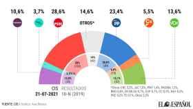 EL PSOE vuelve a subir en intención de voto.