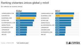 Ranking de visitantes únicos global y móvil en Comscore.