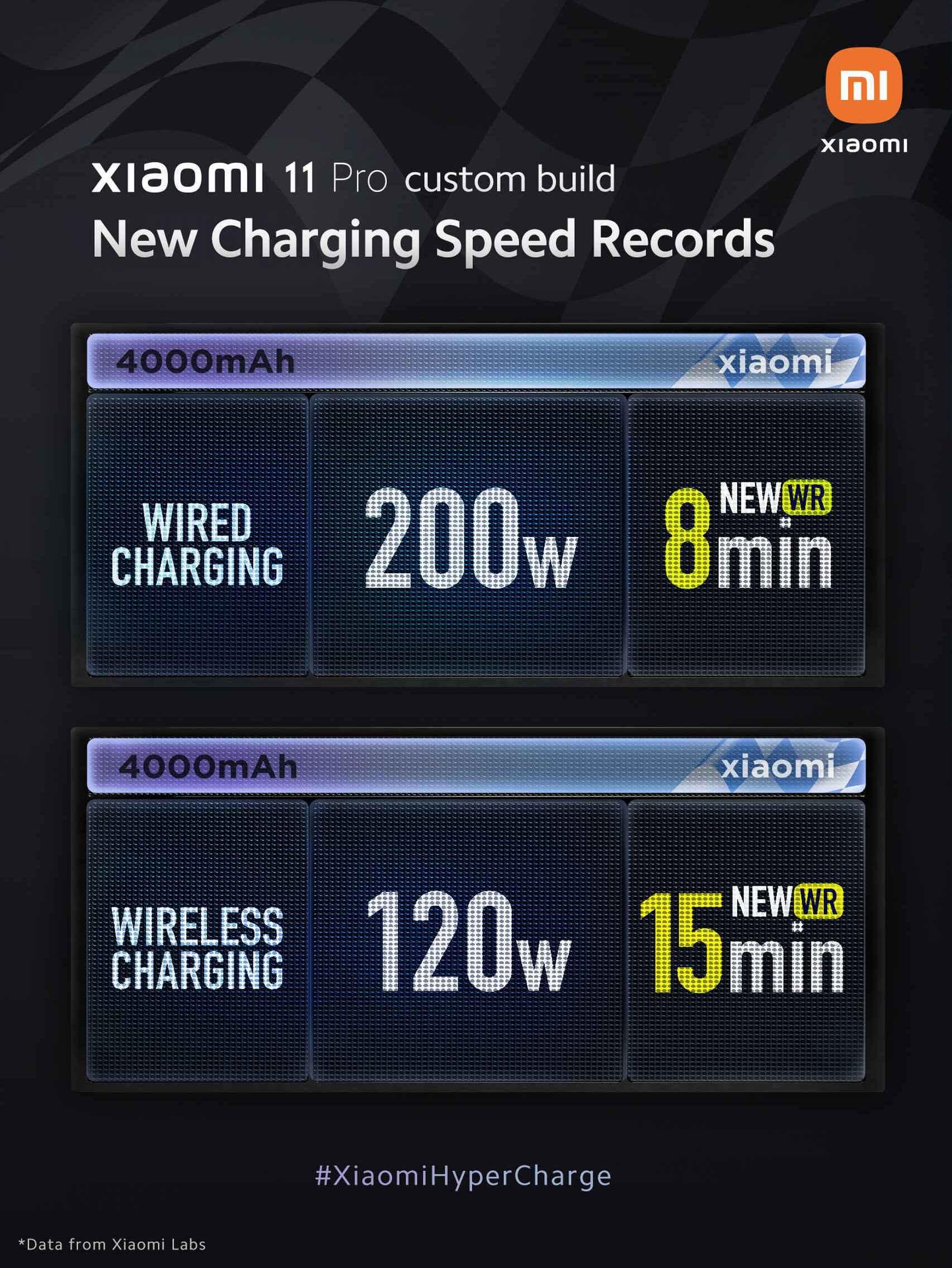 Demostración de carga rápida de 200 W
