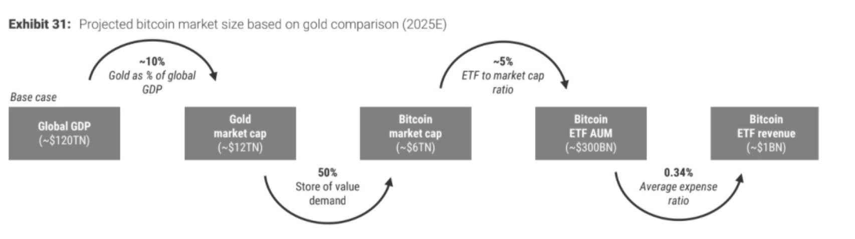 Proyección de la sustitución de la demanda de oro por bitcoin.