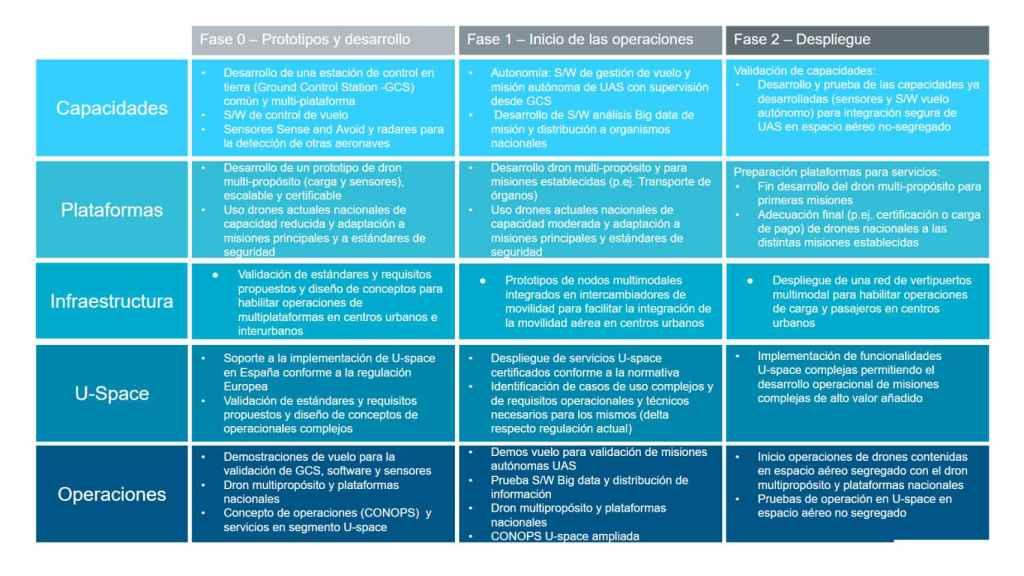 Fases y Ejes para el plan de acción incremental de UAS