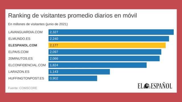 EL ESPAÑOL, también en el podio de la audiencia fiel: el tercero con mayor promedio diario de lectores en móvil