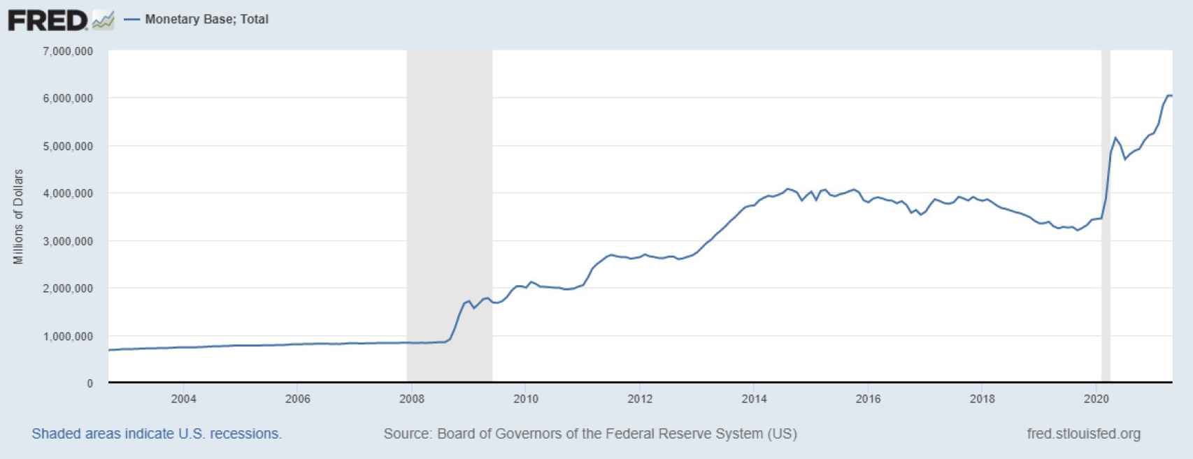 Base monetaria en EE.UU.