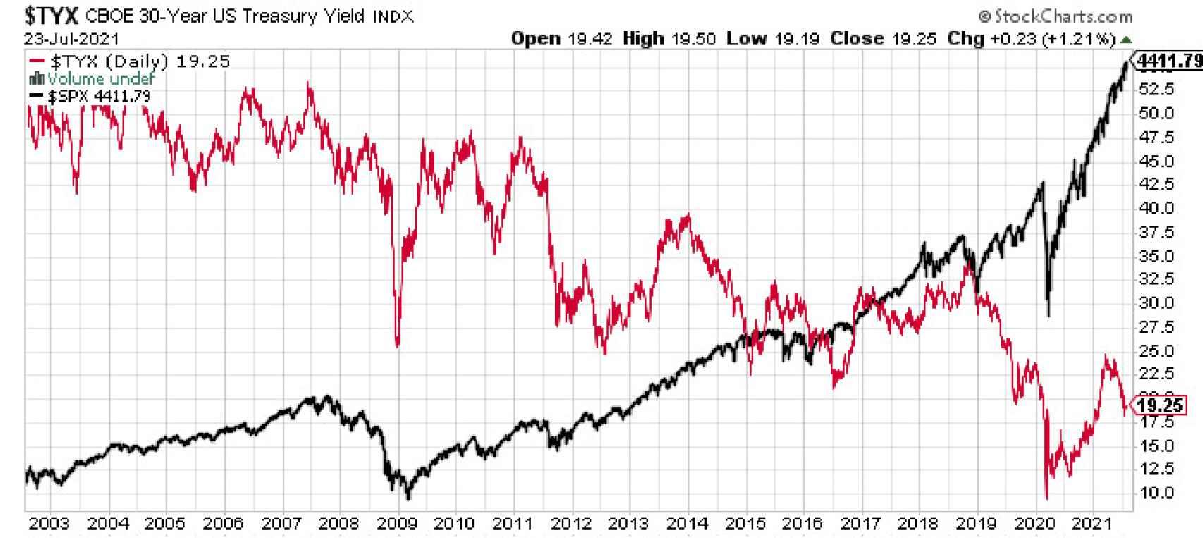 S&P vs. rentabilidad bono a 30 años