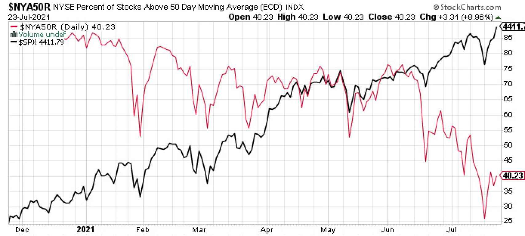 S&P y porcentaje de valores sobre su media de medio plazo