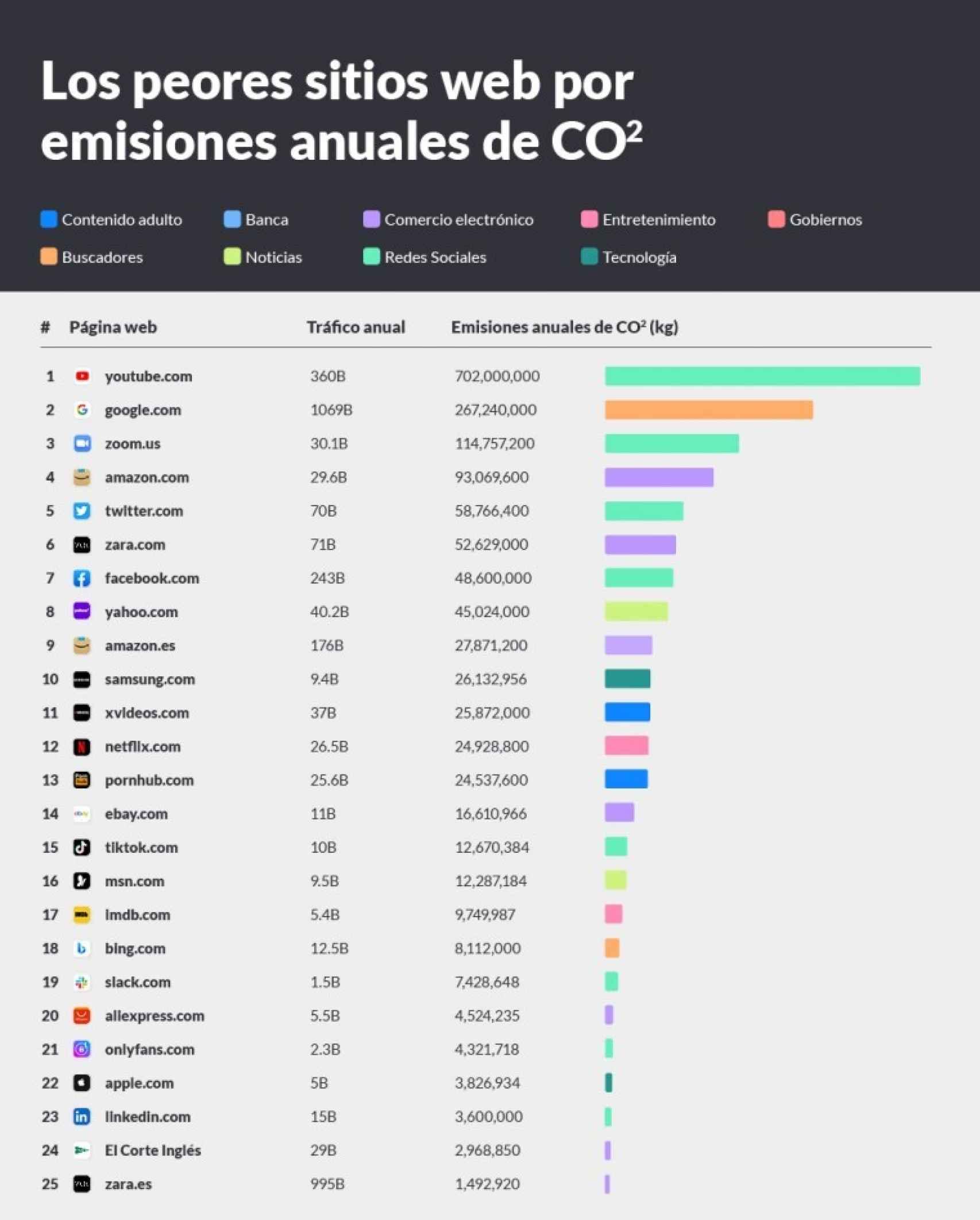Ránking de las webs más contaminantes del mundo.